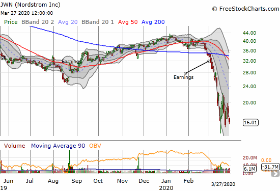 Nordstrom (JWN) lost 10.7% and almost challenged its 11-year closing low set on March 23rd.