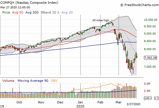 The NASDAQ (COMPQX) faded from tight 20DMA resistance into a 3.8% loss on the day. The NASDAQ avoided breaking the previous day's intraday low.