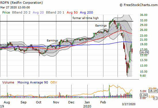 Redfin (RDFN) lost 14.4% in a move that confirmed converged resistance at the 20 and 200-day moving averages (DMAs).