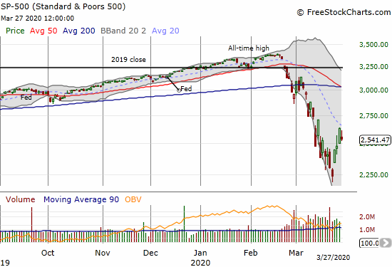 The S&P 500 (SPY) faded from 20DMA resistance to a 3.4% loss on the day.