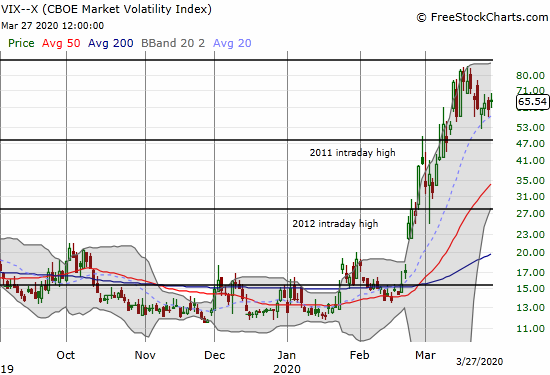 The volatility index (VIX) held 20DMA support all week and closed the last day of the week with with a 7.4% gain.