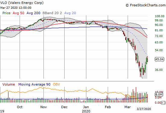 Valero Energy Corp (VLO) lost 1.2% and faded from 20DMA resistance.