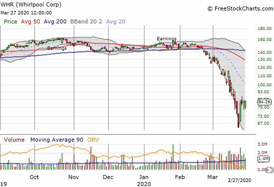 Whirlpool (WHR) gained 1.3% as it struggles to break out of its primary downtrend defined by the lower Bollinger Bands.