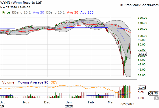 Wynn Resorts Ltd (WYNN) confirmed a failure at 20DMA resistance with an 11.5% loss.