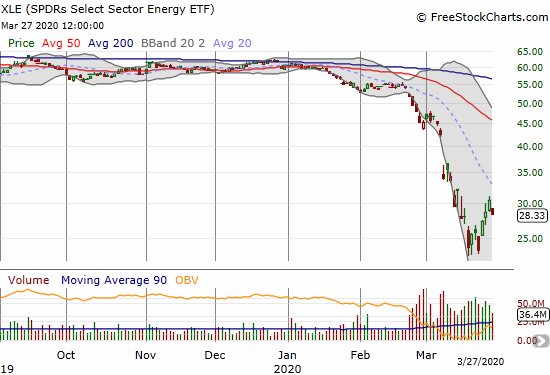 The SPDRS Select Sector Energy ETF (XLE) lost 6.8% a day after confirming its breakout from its primary downtrend