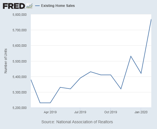 Existing home sales soared to new heights in February