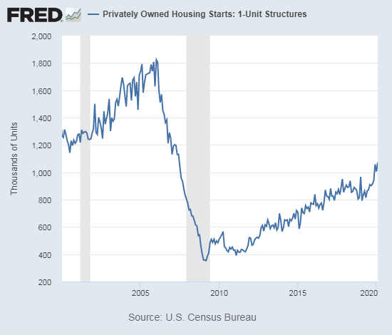 Housing starts hit a new 13-year high.