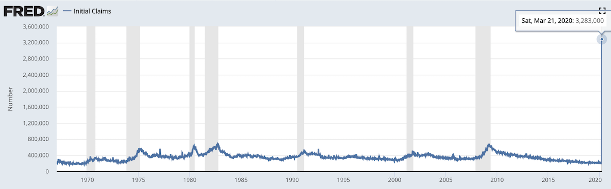 An epic amount of human misery came all at once in the form of 3.3M initial claims for unemployment.