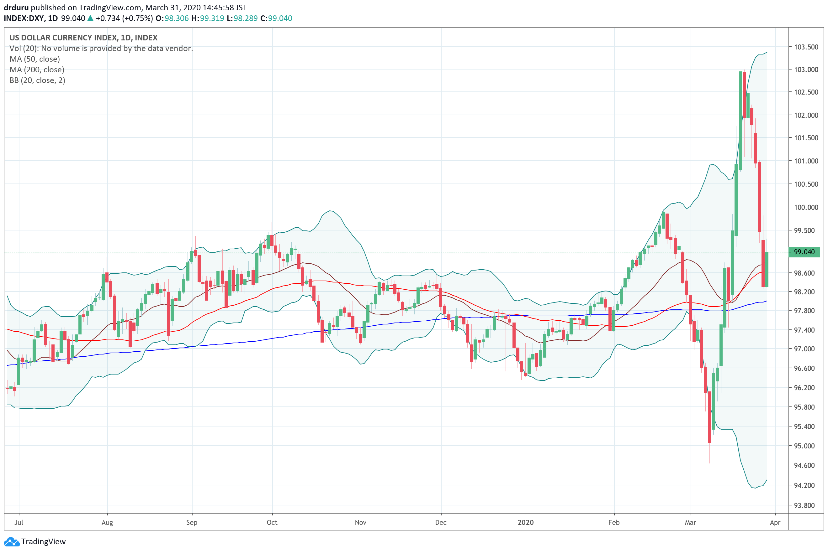 The U.S. dollar index (DXY) has experienced unusually high amount of volatility with steep and extended moves both down and up.