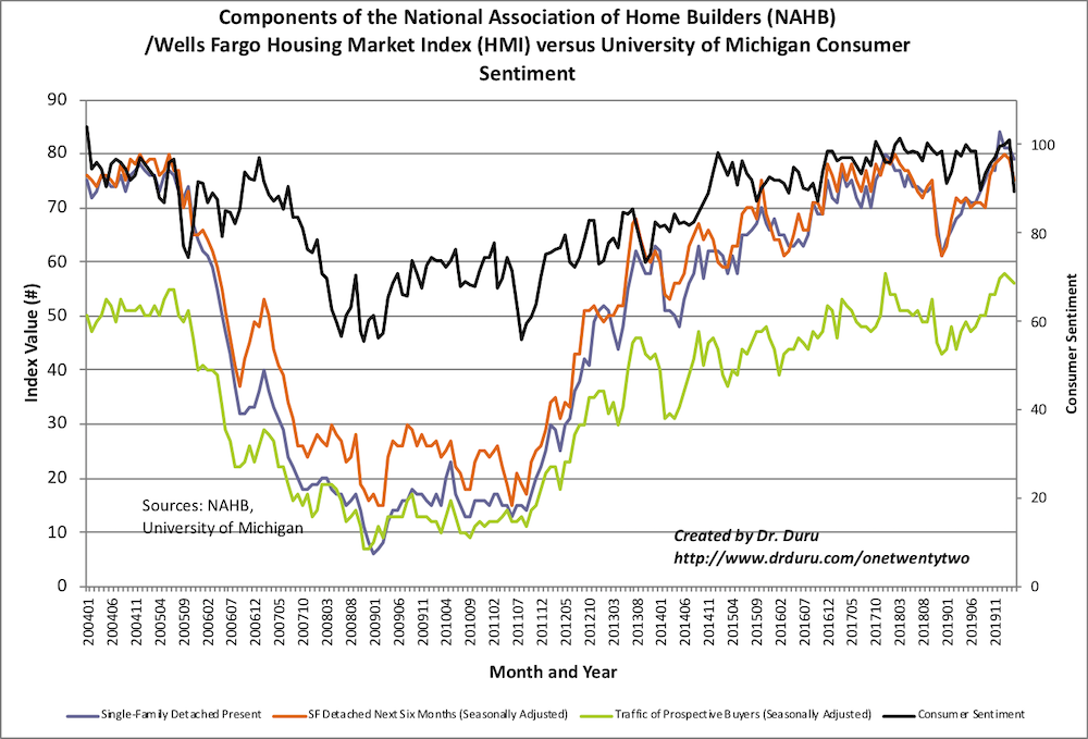 The Housing Market Index (HMI) is lagging the consumer sentiment index which plunged to a 4-year low.