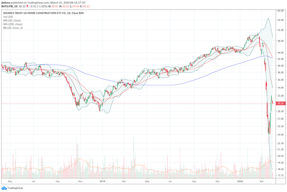 The iShares Dow Jones U.S. Home Construction ETF (ITB) has rebounded to the trough from late 2018. The ETF gained almost 50% from its intraday low to the last intraday high.