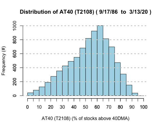Distribution of AT40 (T2108): Count of days AT40 spends in 5% ranges