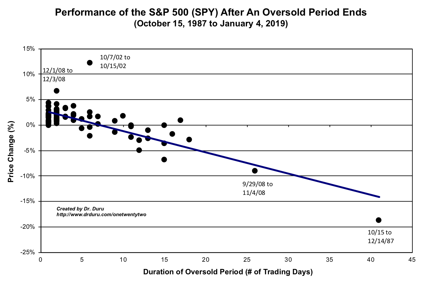 Performance of the S&P 500 (SPY) from the beginning to the end of an oversold period.
