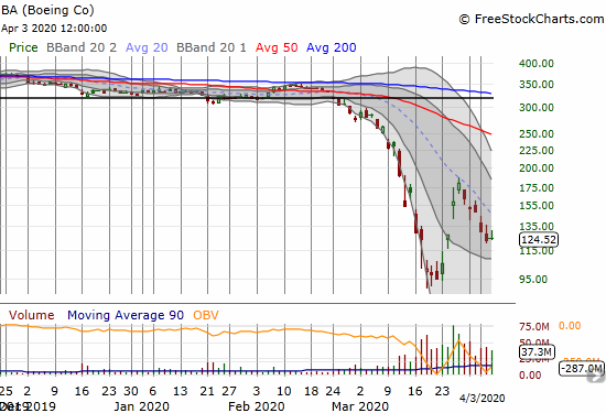 Boeing (BA) managed a 1.0% gain in the middle of a slide under its downtrending 20DMA.