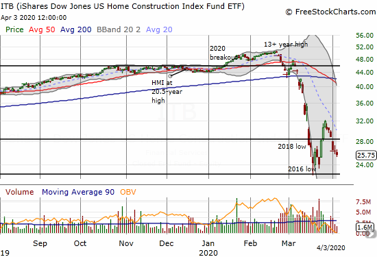 The iShares Dow Jones U.S. Home Construction ETF (ITB) lost 2.3% as it struggles to hold onto sell-off lows.