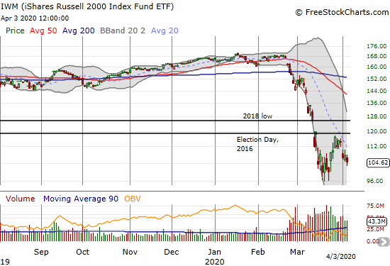 The iShares Russell 2000 Index Fund ETF (IWM) lost 2.8% as it struggles to hold onto sell-off lows.