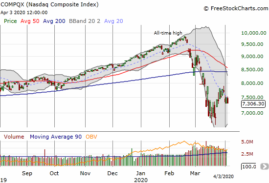 The NASDAQ (COMPQX) lost 1.5% as its downtrending 20DMA kept a tight lid on prices.