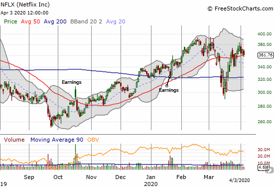 Netflix (NFLX) lost 2.3% but held 50DMA support.