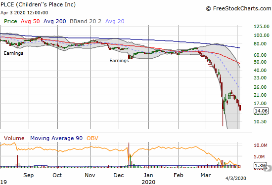 Children's Place (PLCE) lost 12.5% and hit a new 17-year low.