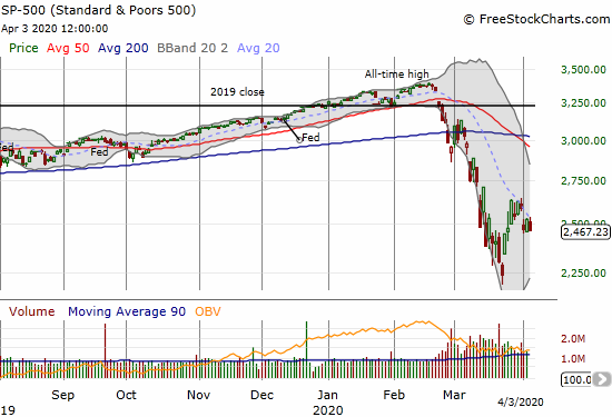 The S&P 500 (SPY) lost 1.5% as resistance from the downtrending 20DMA continued to hold.
