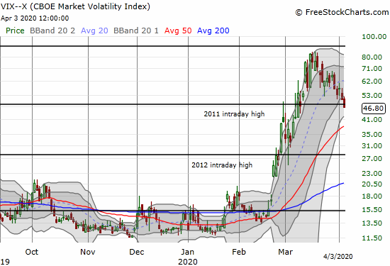 The volatility index (VIX) lost 8.1% as part of a 2 1/2 week downtrend from its peak.
