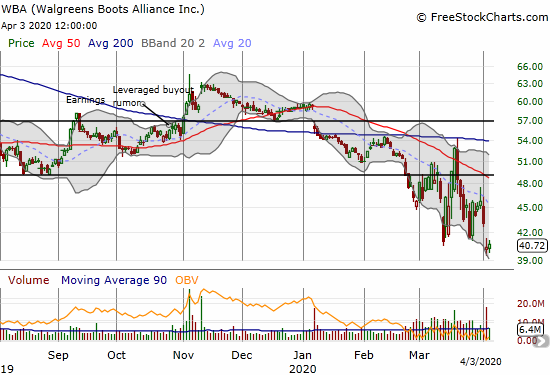 Walgreens Boots Alliance (WBA) gained 1.0% as it clings to 7-year lows.
