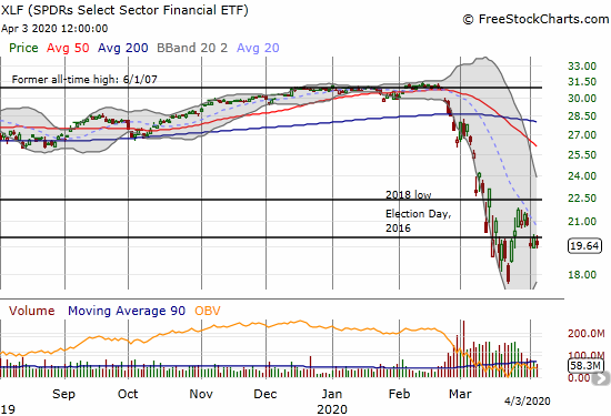 The SPDRS Select Sector Financial ETF (XLF) lost 2.0% as the ETF hunkered down for the last 3 days of the week.