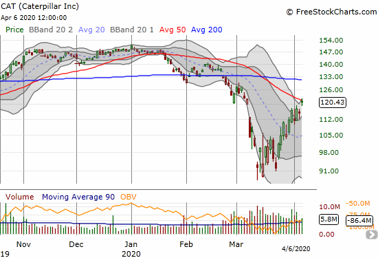 Caterpillar (CAT) gained 5.0% and gently bumped into overhead 50DMA resistance.