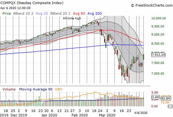 The NASDAQ (COMPQX) hurdled over its 20DMA with a 7.3% gain.