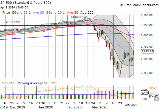 The S&P 500 (SPY) hurdled over its 20DMA resistance for a 7.0% gain.