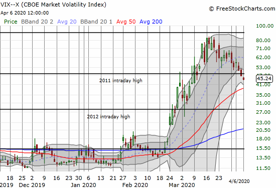 The volatility index (VIX) continued its decline from March highs. The VIX closed at a 1-month low.