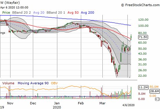 Wayfair (W) soared 41.2% as it convincingly hurdled 50DMA resistance.