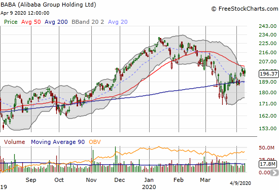 Alibaba Group Holdings (BABA) closed essentially flat as it continues to churn under its 50DMA.