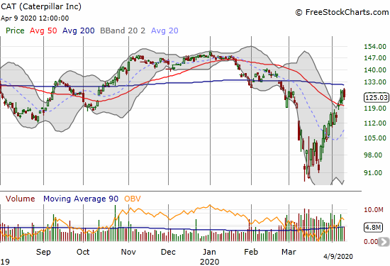 Caterpillar (CAT) lost 1.9% after failing to challenge its 200DMA resistance.