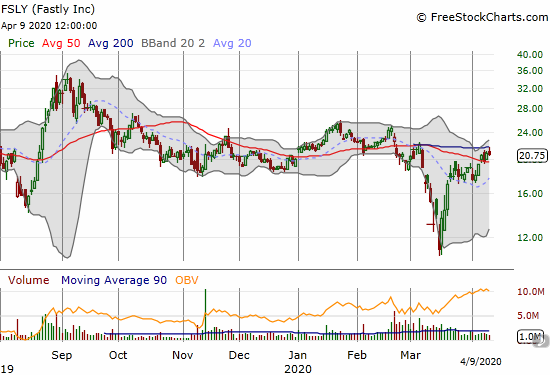 Fastly (FSLY) lost 0.7% after a rejection at 200DMA resistance.