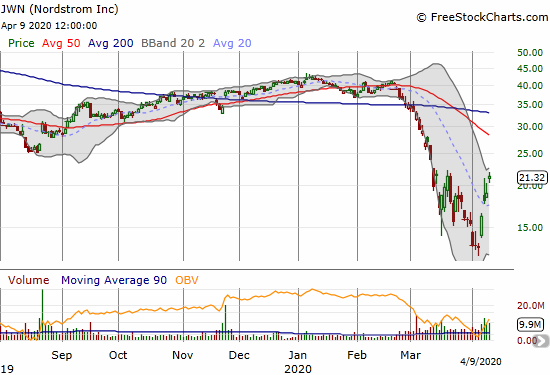 Nordstrom (JWN) confirmed its 20DMA breakout with a 12.2% gain.