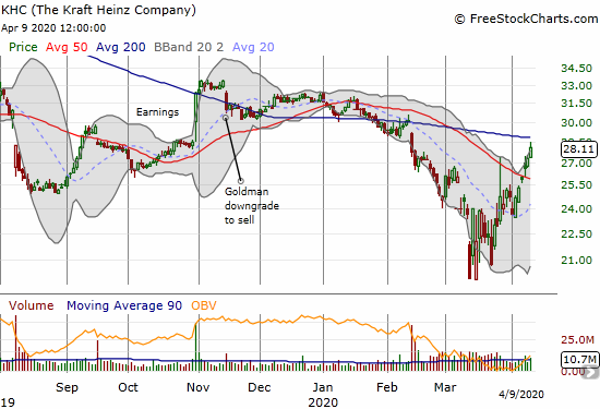 Kraft Heinz (KHC) gained 2.9% and almost challenged overhead 200DMA resistance.