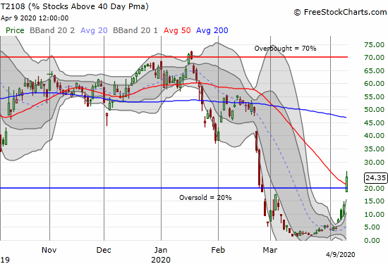 AT40 (T2108) soared 10 percentage points and brought an end to a historic 32-day oversold period.