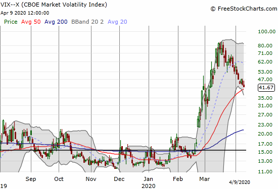 The volatility index (VIX) lost 3.9% and closed at a 1-month low.