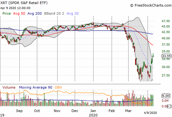 The SPDR S&P Retail ETF (XRT) hit a 1-month high with a 3.6% gain.