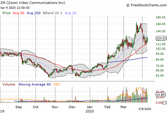 Zoom Video Communications (ZM) bounced off 50DMA support and closed the week with a 5.7% gain.