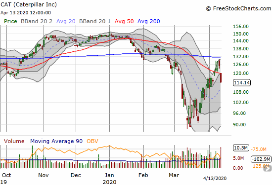 Caterpillar (CAT) lost 8.7% on a bearish gap down and breakdown below its 50DMA.