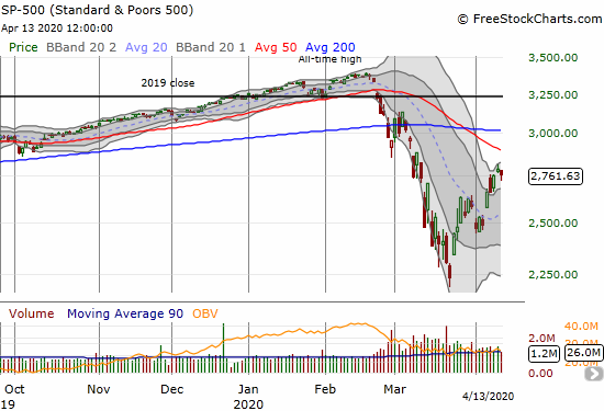 The S&P 500 (SPY) lost 1.0% as buyers lost some steam from the end of the prior oversold period.