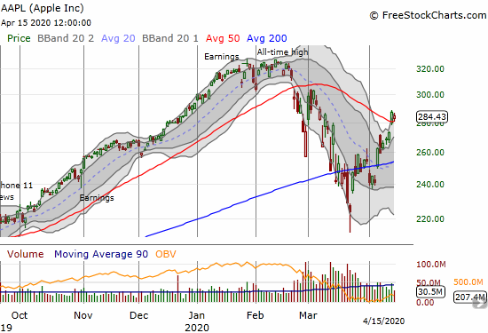 Apple (AAPL) fell 0.9% and failed to confirm its 50DMA breakout.