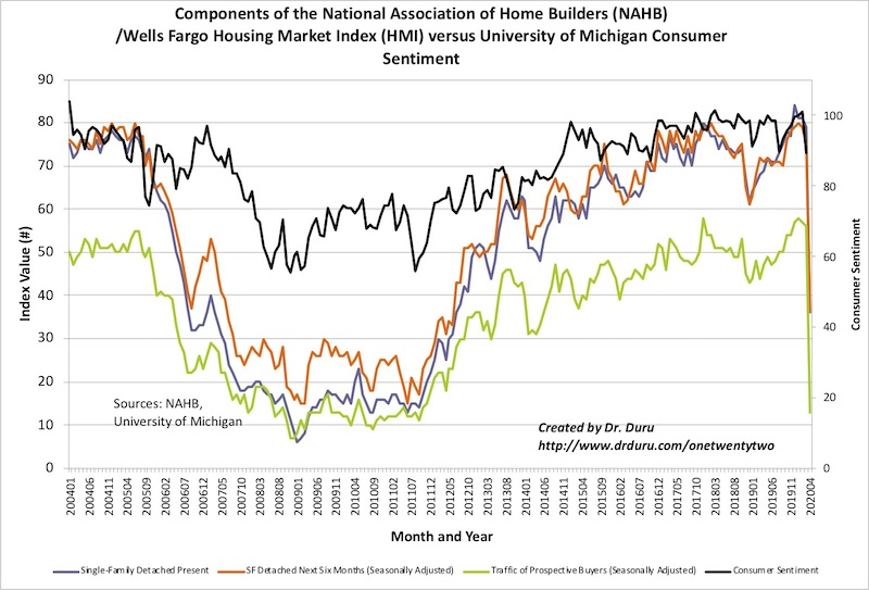 The components of the Housing Market Index (HMI) plunged in historic fashion back to levels last seen around the trough of the last housing downturn.