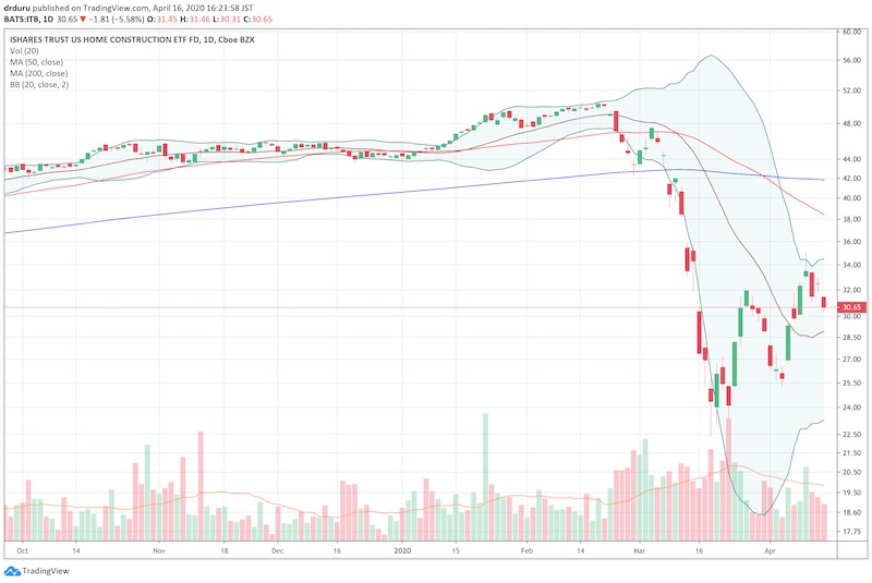 The iShares Dow Jones U.S. Home Construction ETF (ITB) fell 5.6% in the wake of the historic plunge in the Housing Market Index.