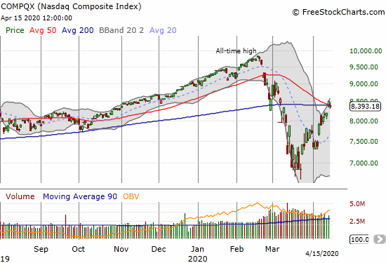 The NASDAQ (COMPQX) dropped 1.4% but still clings to converged 50 and 200DMAs.