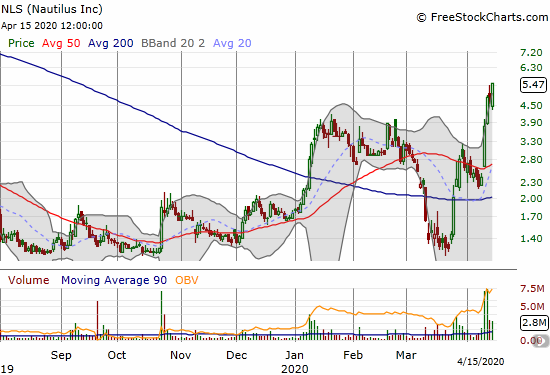 Nautilus (NLS) ripped off another 16.1% as post-earnings momentum continues.