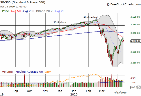The S&P 500 (SPY) stepped back from overhead resistance with a 2.2% loss.