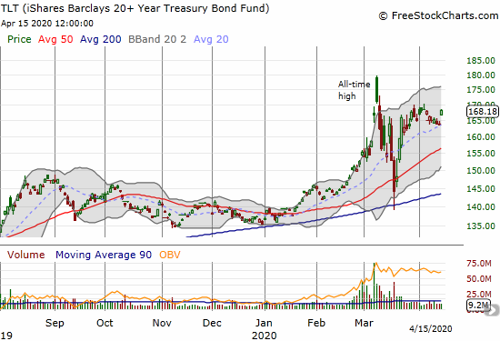 The iShares Barclays 20+ Year Treasury Bond (TLT) jumped 2.7% to retain elevated levels.